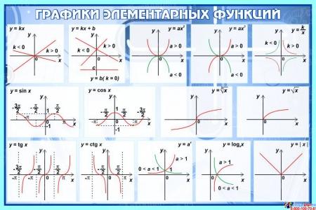 Стенд Графики элементарных функций в кабинет математики в синих тонах 650*430 мм