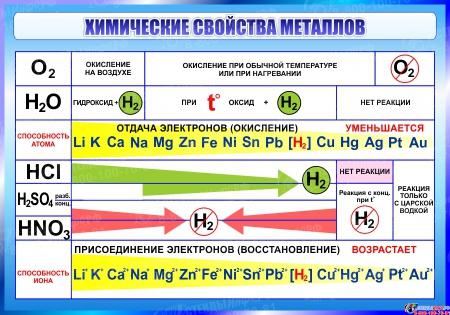 Стенд Химические свойства металлов 1000*700 мм
