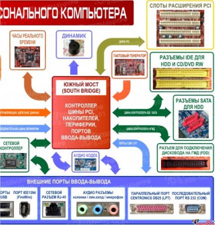 Плакат Структурная схема компьютера на на пленке с ламинацией  2600*1000мм Изображение #2