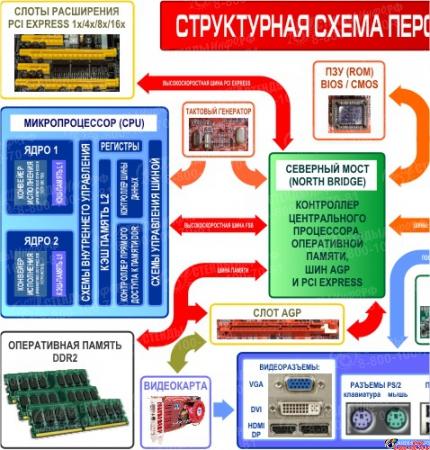 Плакат Структурная схема компьютера на на пленке с ламинацией  2600*1000мм Изображение #3