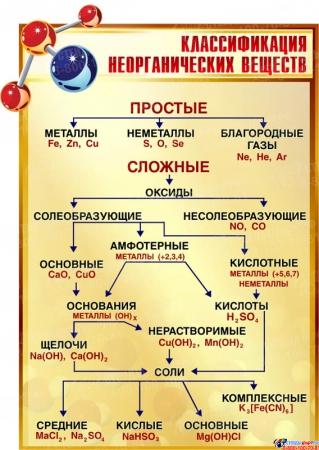 Стенд Классификация неорганических веществ  для кабинета химии в золотисто-коричневых тонах 580*830мм