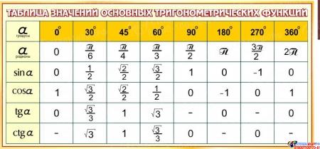 Стенд Математика вокруг нас с таблицей квадратов натуральных чисел в коричневых тонах 1800*955мм Изображение #4