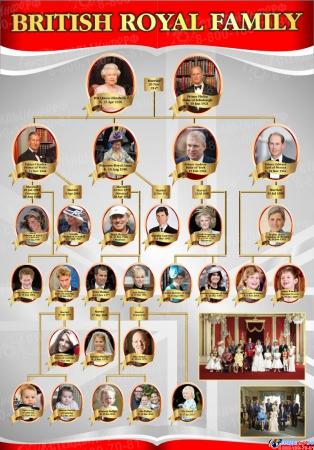 Стенд Королевская семья для кабинета английского языка 700*1000 мм
