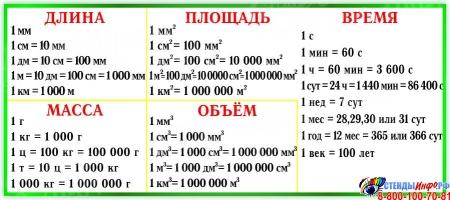 Стенд Математика в зеленых тонах 900х900мм Изображение #2