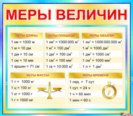 Стенд Меры величин для начальной школы в бирюзовых тонах  400*350мм