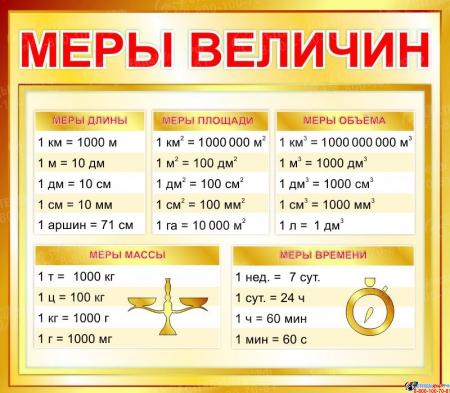 Стенд Меры величин для начальной школы в золотистых тонах  400*350мм