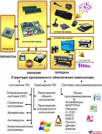 Композиция В мире информатики в кабинет информатики 2210*1150мм Изображение #1