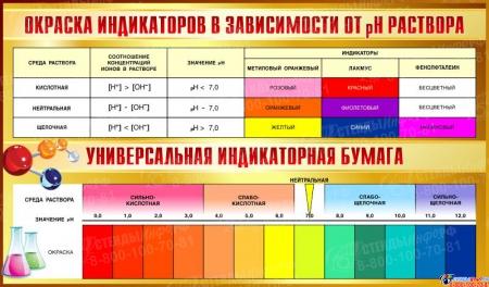 Стенд Окраска индикаторов в зависимости от pH раствора 1020*600мм