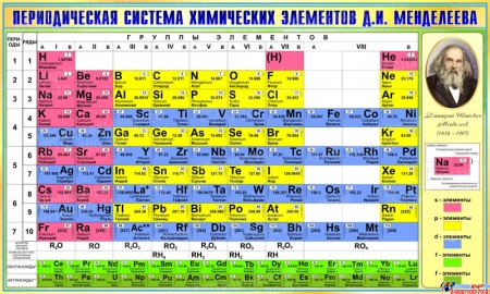 Стенд Периодическая таблица Менделеева для кабинета химии в зеленых тонах 780*1300мм