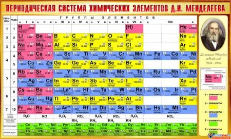 Стенд Периодическая таблица Менделеева для кабинета химии в золотисто-коричневых тонах 780*1300мм