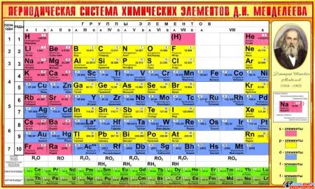 Стенд Периодическая таблица Менделеева для кабинета химии в золотисто-желтых тонах  1300*780 мм