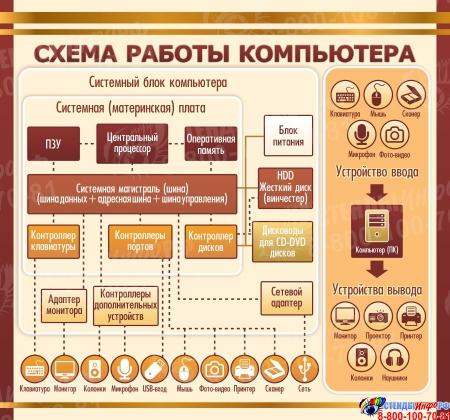 Стенд Схема работы компьютера в золотисто-коричневых тонах для кабинета информатики 1500*1400мм