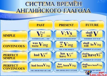 Стенд Система времён английского глагола в сине-голубых тонах для кабинета английского языка 750*530 мм