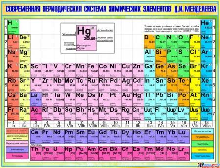 Стенд Современная периодическая система химических элементов Д.И.Менделеева в зеленых тонах 1300*1000мм