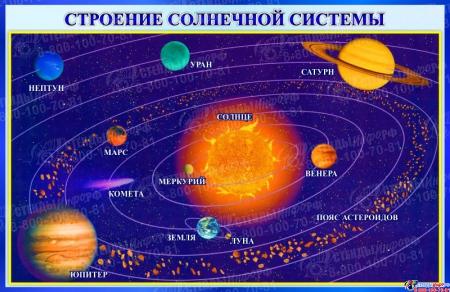 Стенд Строение солнечной системы 1000*650 мм