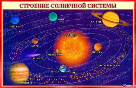 Стенд Строение солнечной системы 800*520 мм