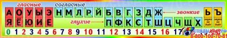 Стенд таблица гласные согласные буквы для начальной школы в радужных тонах 1500*250 мм