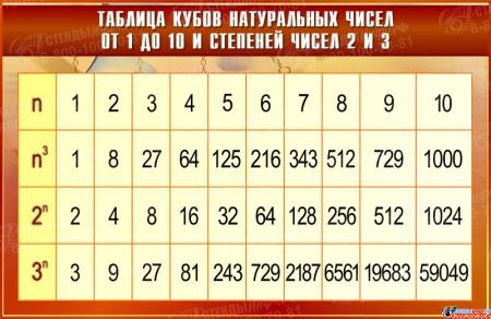 Стенд Таблица кубов натуральных чисел от 1 до 10 и степеней чисел 2 и 3 в золотисто-бордовых тонах  1000*650мм
