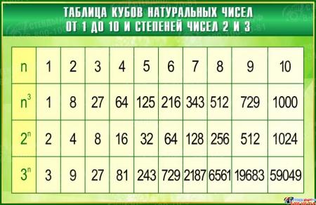 Стенд Таблица кубов натуральных чисел по Математике в зелёных тонах  1000*650мм