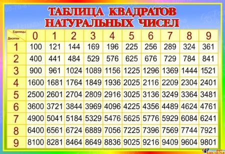 Стенд Таблица квадратов натуральных чисел по Математике в стиле Радуга 800*550 мм
