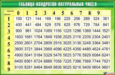 Стенд Таблица квадратов натуральных чисел по Математике в зелёных тонах 1000*650мм