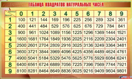 Стенд Таблица квадратов натуральных чисел в золотисто-коричневых тонах 1200*720мм