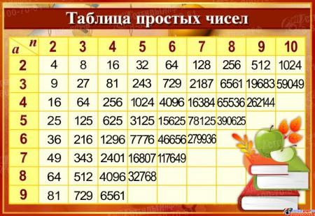 Стенд Таблица простых чисел в золотисто-бордовых тонах с книгами  800*550мм