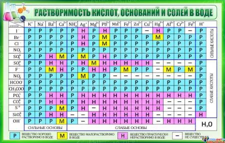 Стенд Таблица растворимости кислот оснований и солей в воде для кабинета химии в зелёных тонах 1020*650мм
