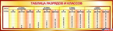 Стенд Таблица разрядов и классов в золотистых тонах 1250*350мм
