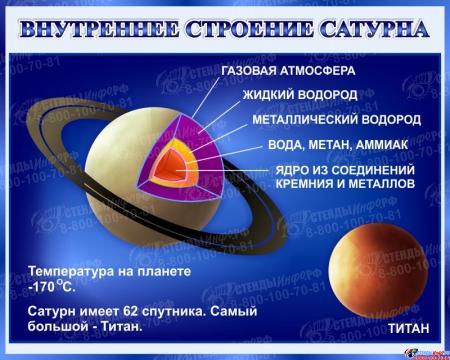 Стенд Внутреннее строение Сатурна 1000*800 мм