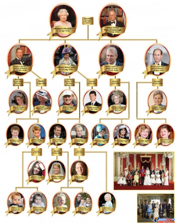 Стенд Королевская семья для кабинета английского языка 700*1000 мм Изображение #1